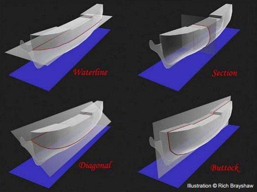 lineas de planos de barcos