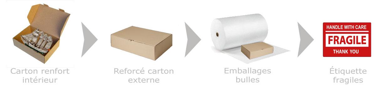 Emballage le modèle de bateau